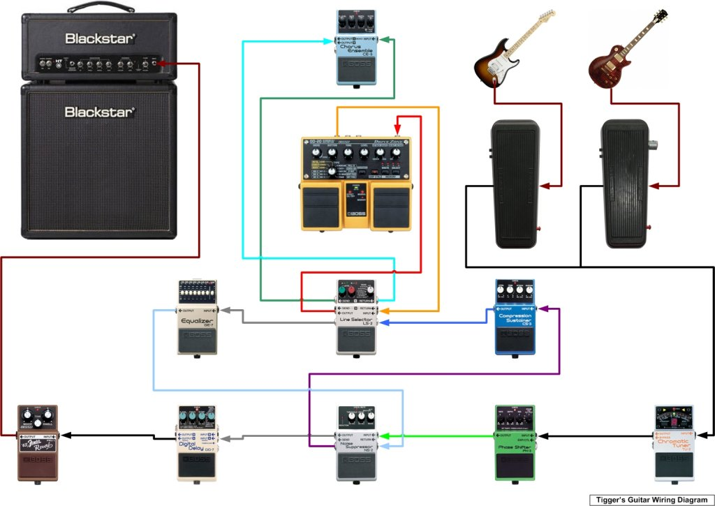 the evolution of a pedal board here is a wiring diagram