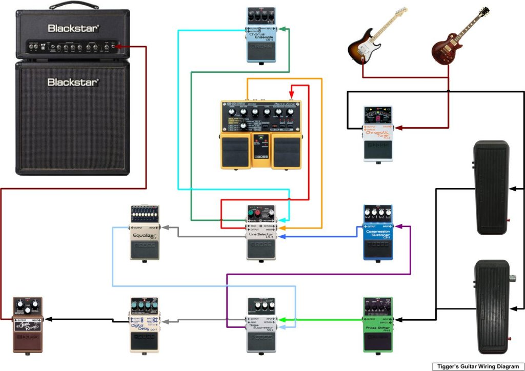 the evolution of a pedal board rh justinguitarcommunity com Pedalboard Layout guitar pedalboard wiring diagram